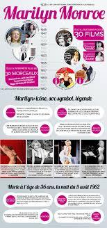 news et v nements Page 3 Divine Marilyn Monroe