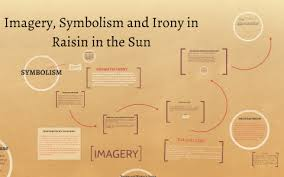 A Raisin In The Sun Character Chart Answer Key Imagery Symbolism And Irony In Raisin In The Sun By Nana O