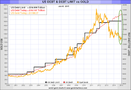 Lithium Price Chart 10 Years Kirill Klip Peak Gold 10 Remarkable Gold And Silver