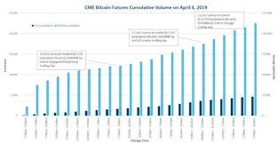 Cme Group Bitcoin Futures Reported Record Trading Volume On