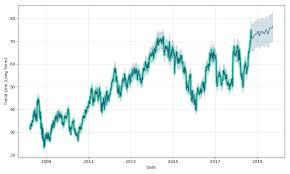 Qualcomm Stock Quote Unique QUALCOMM Stock Forecast Up To 4848 QCOM Stock Price