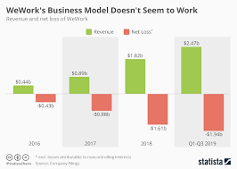 Chart Weworks Business Model Doesnt Seem To Work Statista