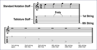 Learning how to read guitar tabs is fast and easy with our guide. Reading Guitar Music