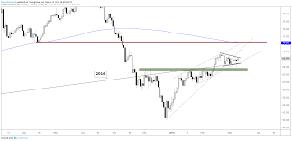 Wti Brent Crude Oil Price Outlook Point To Increased
