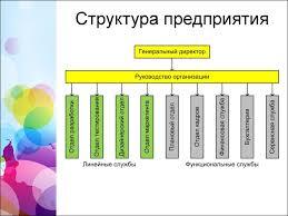 Курсовой проект Проектирование локальной сети предприятия  Курсовой проект Цели и задачи Структура предприятия