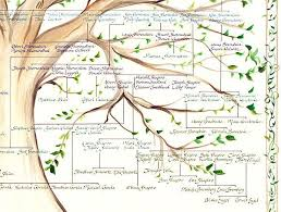Pin By Jeanette Kuvin Oren On Family Tree Family Tree Designs