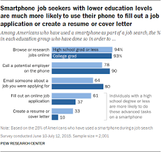 Best Job Search Engines Usa Searching For Jobs In The Internet Era Pew Research Center