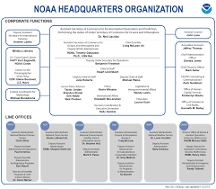 Organization National Oceanic And Atmospheric Administration