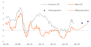 Eur Chf Welcome Back The Swiss Franc Article Ing Think