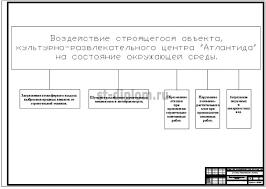 еализация инвестиционного проекта строительства культурно  13 Воздействие строящегося объекта на состояние окружающей среды