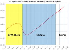 Economy Obama Vs Trump Chart 6 Metrics Show Trump Did Not Inherit A Mess From Obama