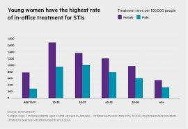 Std Signs And Symptoms Chart Stds Rise Among Elderly Baby Boomers Athenainsight