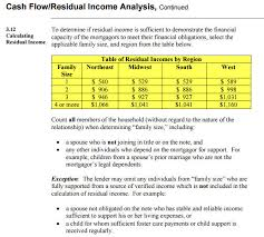 Reverse Mortgage Age Chart Reverse Mortgage Income Requirements Explained