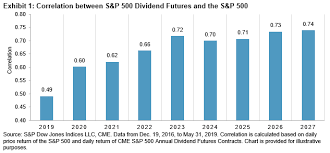 The Case For Dividend Futures Contracts S P Global