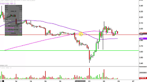Tkai Stock Chart Fnma Stock Chart Technical Analysis For 12 22 16
