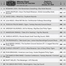 Lula Wiles What Will We Do Breaks Top 5 On Americana