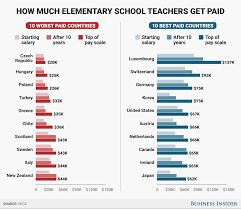 Teacher Salaries By Country Business Insider
