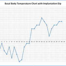 Reading Bbt Chart Implantation Dip On Body Basal Temperature Charts