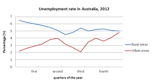 Australia Unemployment Rate Chart Solution For Ielts Mock Test 2018 November Writing