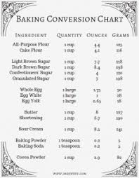Ingredient Weight Chart 44 Precise Weight Coversion Chart