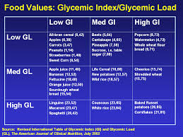 Glycemic Index And Glycemic Load What They Are And Why They