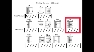 Out Loud Charts Thinking Out Loud Moving Chord Chart