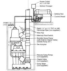 wiring diagram for sump pump switch the wiring diagram Septic Pump Wiring Diagram well & septic systems diagnostics monticello well pump services, wiring diagram wiring diagram for septic pump