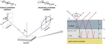 Combined Infrared And Visible Spectroscopic Ellipsometry