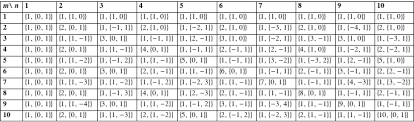 Greatest Common Factor Table Chart Greatest Common Divisor Introduction To The Gcd And Lcm
