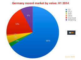 German Record Industry Grows As Streaming Income Jumps 87