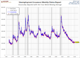 Weekly Unemployment Claims Down 10k From Last Week Better