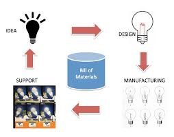 Beyond Plm (Product Lifecycle Management) Blog Bill Of Materials ...