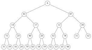 Solved A Min Max Heap Is A Data Structure That Supports B