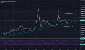 Shcomp Chart Shcomp Tradingview