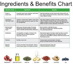 Shakeology Ingredient Chart Nutrition