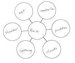 Word Bubble Templates Bubble Map Template Pdf