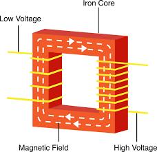 electrical transformer diagram. Electrical Transformer Diagram