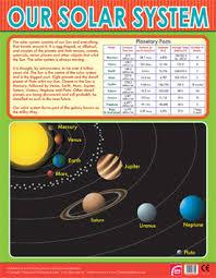 Solar System Wall Charts
