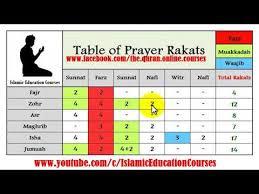 Namaz Rakat Chart In English