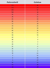 23 Celsius To Fahrenheit Chart Pin By Sepi Dawn On Extra Temperature Conversion Chart