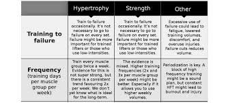 scientific remendations for strength and hypertrophy from 150 stus part 1 of 3 sci fit