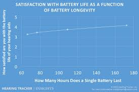 How Long Do Hearing Aid Batteries Last And What Is The Cost