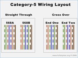 wiring diagram cat5 cable wiring diagram mega wiring diagram for cat 5 wiring diagram for you wiring diagram for cat5 patch cable wire