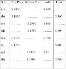 Profit And Los Worksheet On Profit And Loss Word Problem On Profit And