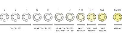 Color Chart For Diamond Rome Fontanacountryinn Com