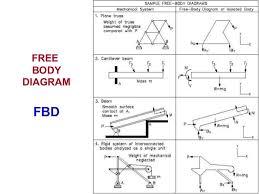 free body diagram free body diagram answers at Free Body Diagrams