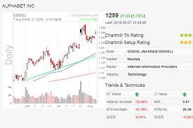 Free Day Trading Stock Screeners