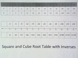 Chart: Square And Cube Roots Chart