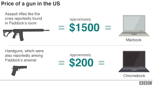 Americas Gun Culture In Charts Bbc News