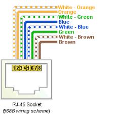 b wiring b image wiring diagram cat5 cyberthinc on 568b wiring
